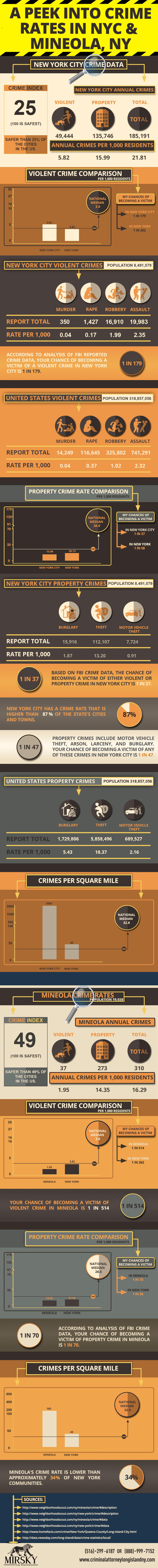 Criminal Defense Long Island