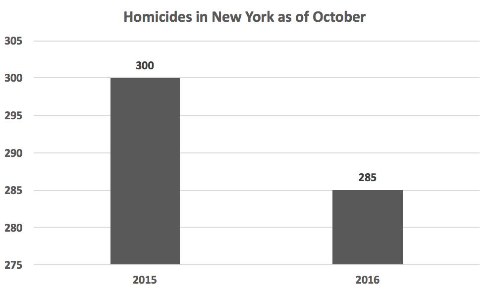 homicides_new_york